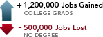 1,200,000 Jobs Gained for college grads; 500,000 Jobs Lost for those with no degree