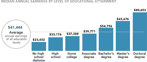 Median annual earnings by level of educational attainment - $41,444 Average annual earnings of all education levels