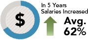 In 5 Years Salaries Increased Avg. 62%