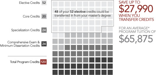 How Many years does it generally take to get a PhD?