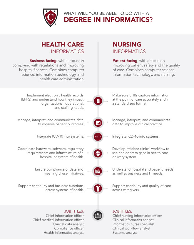 Health Informatics different nursing majors