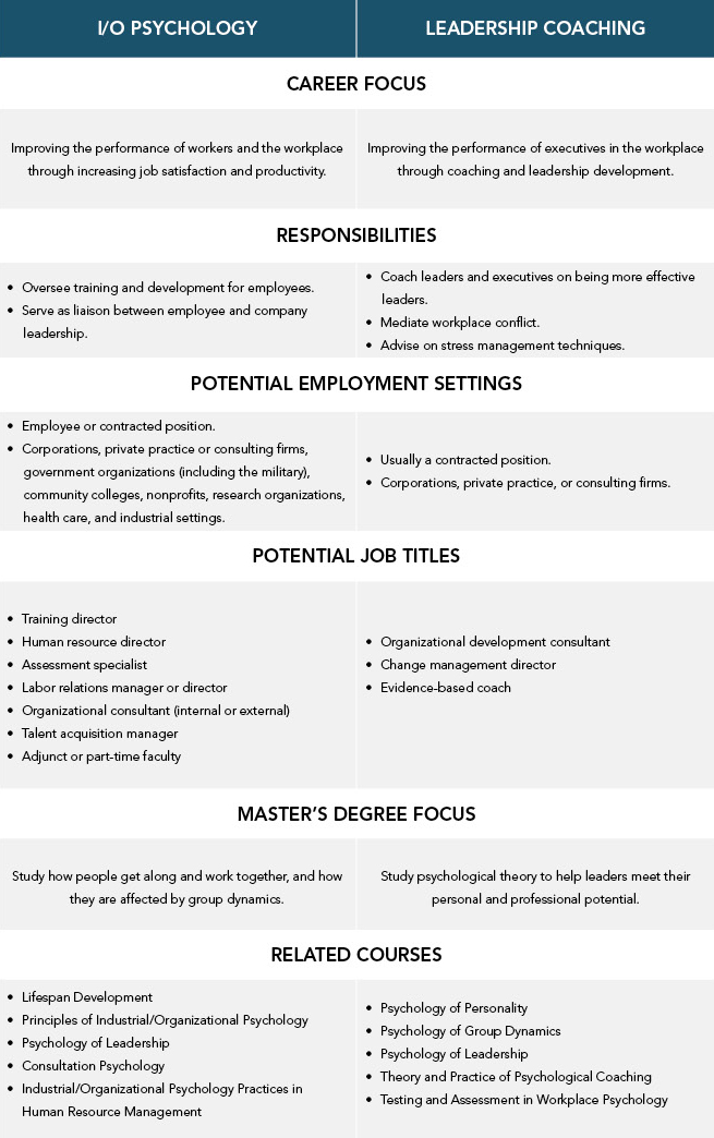 Chart_Difference_Between_Psychology_vs_LeadershipCoaching