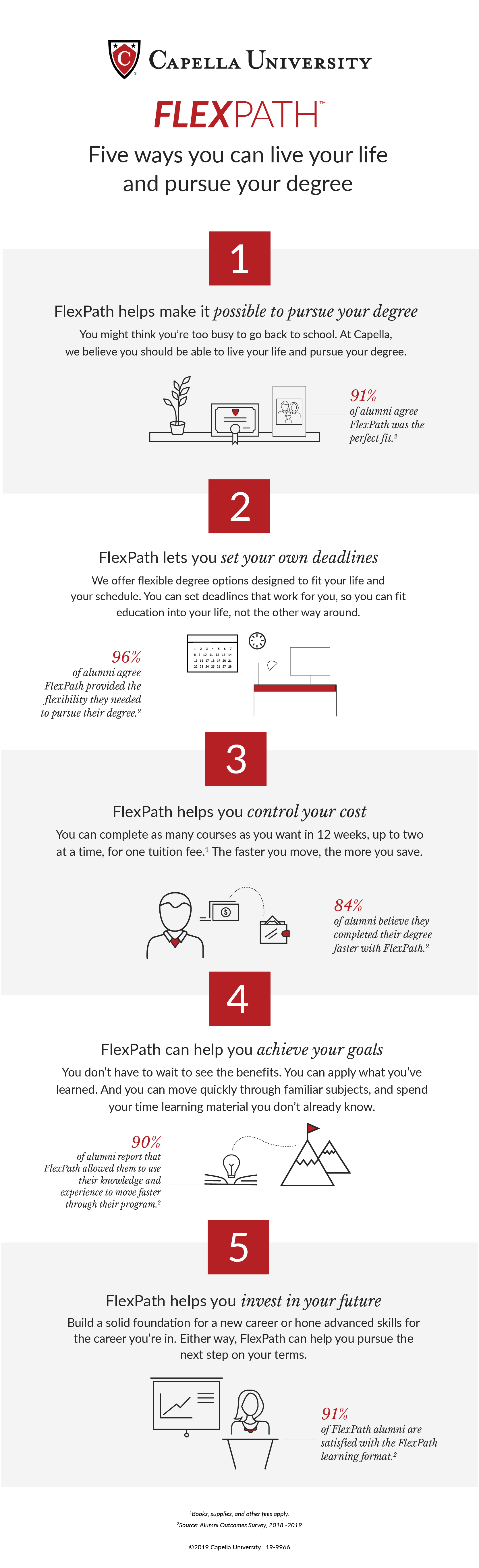 FlexPath from Capella University   Self-Paced Online Learning Format