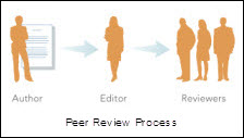 Peer Review process graphic