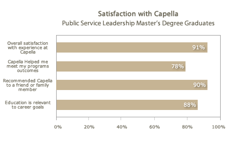 Satisfaction with Capella Public Service Leadership Master's Guide