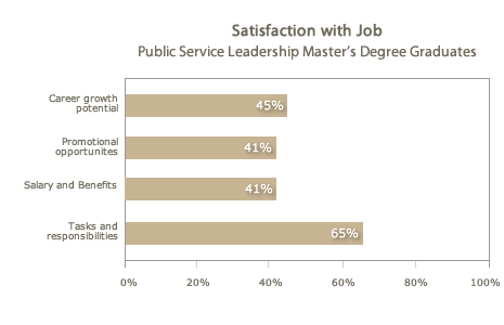 Satisfaction with Capella Business &Technology Doctoral Graduates