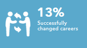 Successfully changed careers 13%
