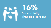 Successfully changed jobs and-or careers 16%