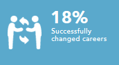 Successfully changed careers 18%