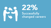 Successfully changed careers 22%
