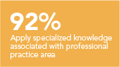 Apply specialized knowledge associated with professional practice area 83%