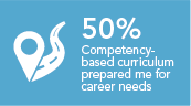 Capellas competency based curriculum has prepared me for the needs of my profession 50%