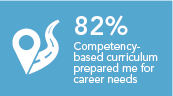 Capellas competency based curriculum has prepared me for the needs of my profession 82%