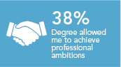 My degree has positioned me to achieve my professional ambitions 38%