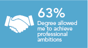 My degree has positioned me to achieve my professional ambitions 53%