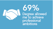 My degree has positioned me to achieve my professional ambitions 69%