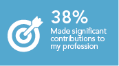 Made a significant contribution to my profession 38%