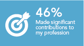 Made a significant contribution to my profession 46%