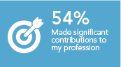 Made a significant contribution to my profession 54%