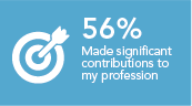 Made a significant contribution to my profession 56%