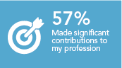 Made a significant contribution to my profession 57%