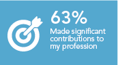 Made a significant contribution to my profession 63%