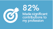 Made a significant contribution to my profession 82%