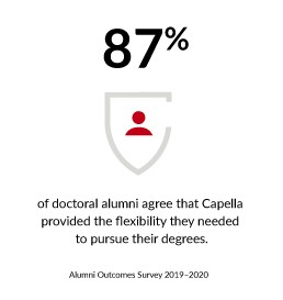 87% of doctoral alumni agree that Capella provided the flexibility they needed to pursue their degrees.
