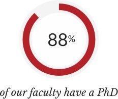 88% of our faculty have a PhD