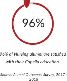 96% of Nursing alumni are satisfied with their Capella education.