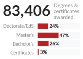 83,406 degrees & certificates awarded