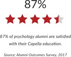 87% of psychology alumni are satisfied with their Capella education.