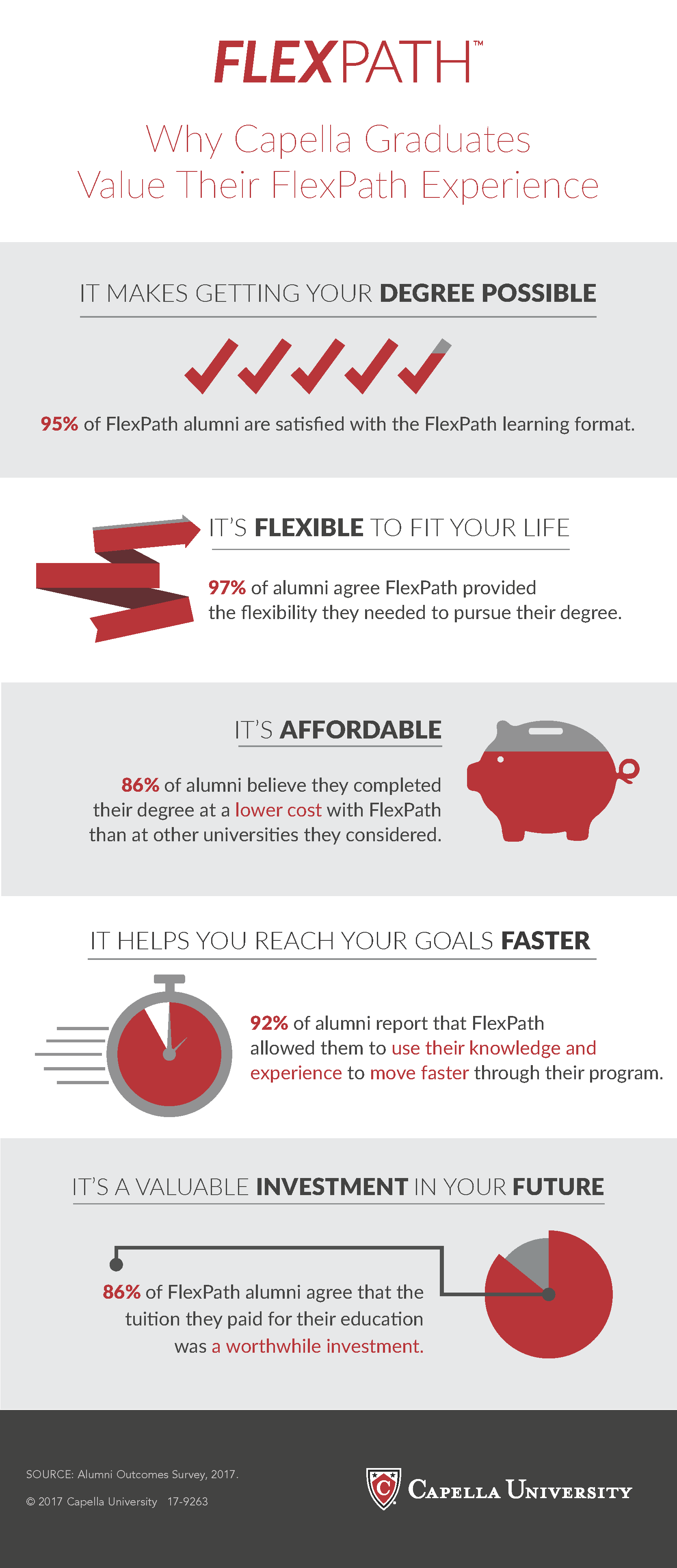FlexPath outcomes infographic
